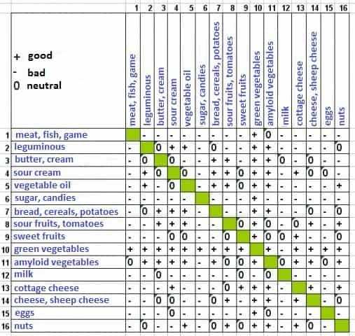 разделното- хранене-таблица