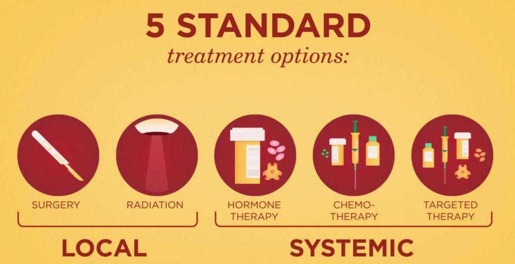5-начина-за-лечение-на-рак-на-гърдата