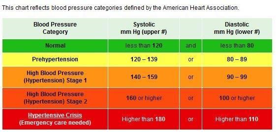 високо-кръвно-сваляне-с-лекарства