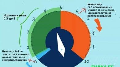 Photo of Високи и ниски нива на TSH: какво означават