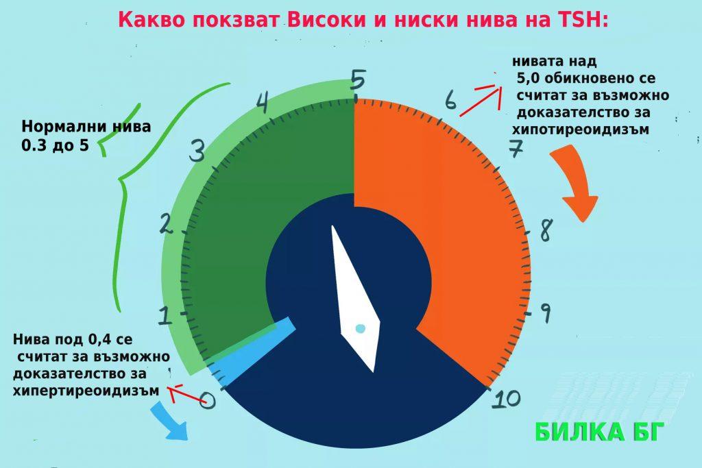 графика-наВисоки-и-ниски-нива-на-TSH-