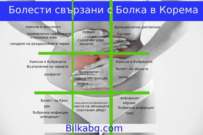 Местоположение_на_болката_в_корема_673x449