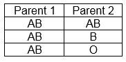 Коя кръвна група приема детето?
