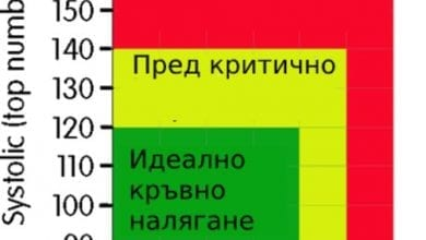 стойности-на-кръвно-налягане-графика
