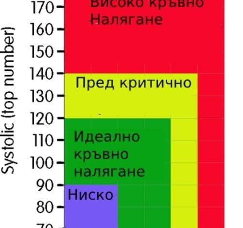 Photo of Колко е нормалното кръвно налягане – стойности